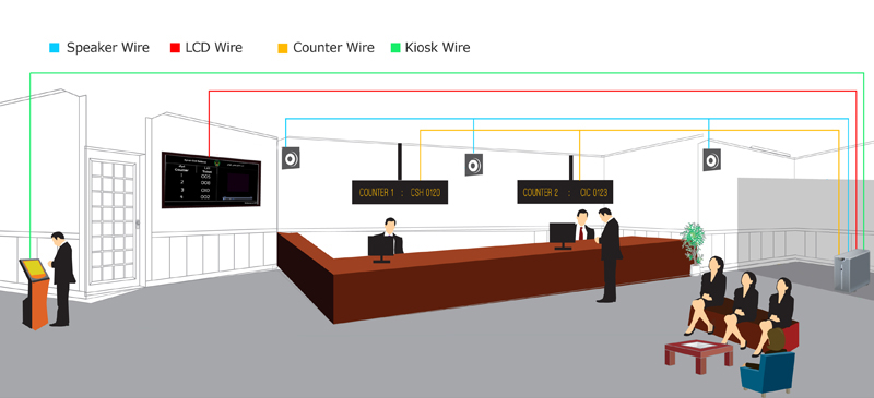 RSI queue flow